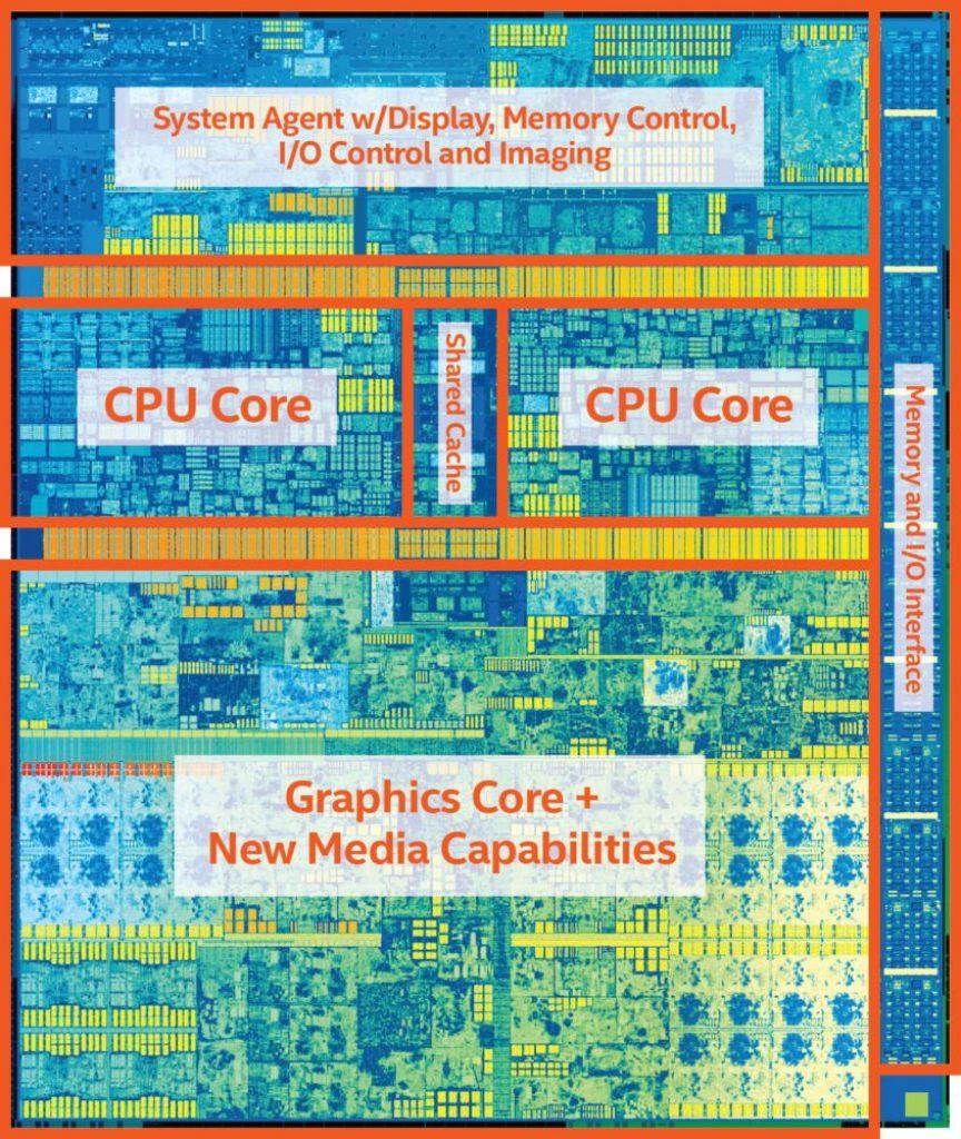Estructura del chip