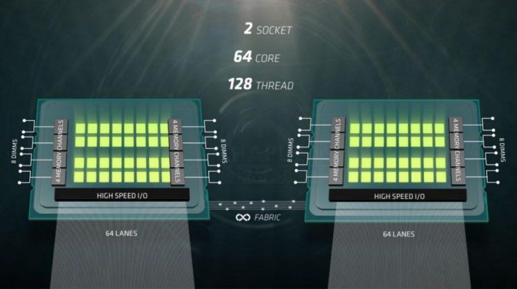 Gizcomputer-presentación AMD-Naples