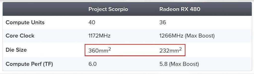 Presentación Xbox Scorpio-Project Scorpio