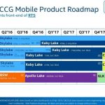 Gizcomputer-Roadmap-hoja-de-ruta-Intel-Skylake-X, Kaby Lake-X,Cannon-Lake-Coffee-Lake-Chipset Intel 300