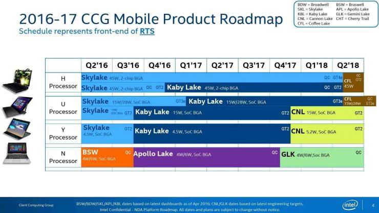 Gizcomputer-Roadmap-hoja-de-ruta-Intel-Skylake-X, Kaby Lake-X,Cannon-Lake-Coffee-Lake-Chipset Intel 300
