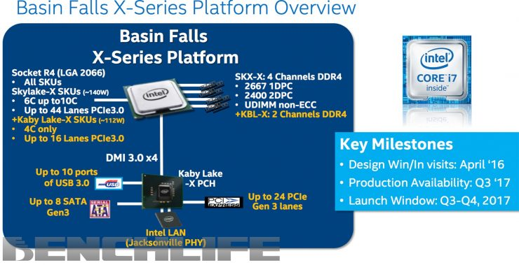 Gizcomputer-Roadmap-hoja-de-ruta-Intel-Skylale X, Kaby Lake X,Cannon-Lake-Coffee-Lake-Chipset Intel 300