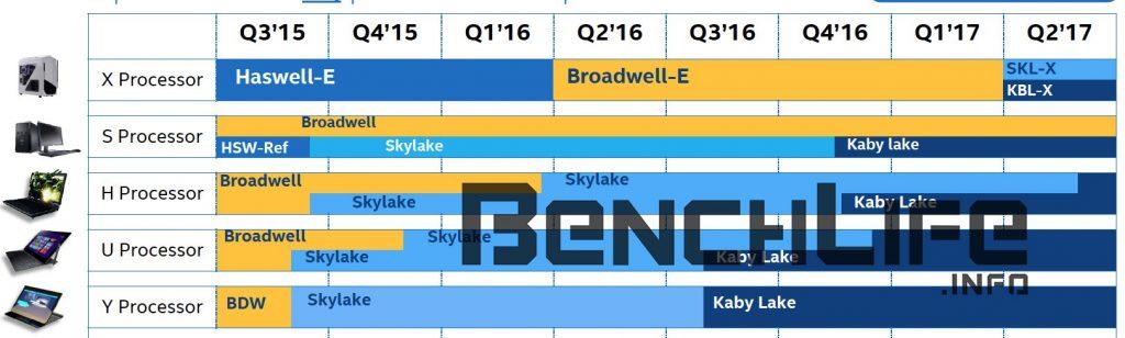 Intel-Skylake-X-y-Kaby-Lake-X-socket-LGA2066