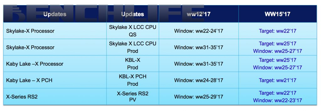 Gizcomputer-Skylake-E-Skylake-X-Cannonlake-X-Kaby-Lake-X
