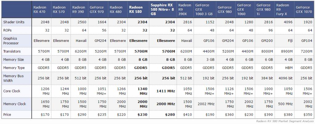 Gizcomputer-RX 580 comparativa