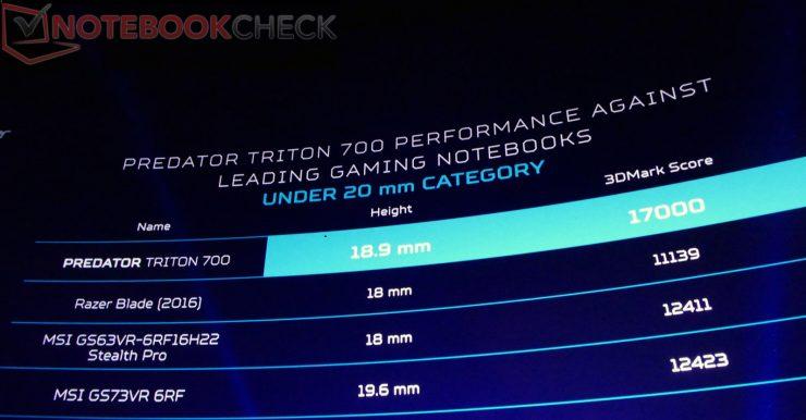GTX 1080 MaxQ-Acer Triton 700-Acer-Predator-Helios-300