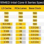 Intel Core i9-7980XE, Core i9-7960X y Core i9-7940X