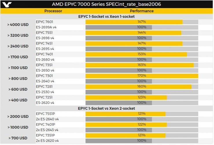 Gizcomputer-AMD-EPYC-vs-Intel-Xeon