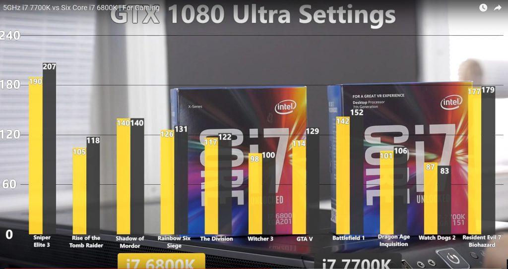 Gizcomputer-rendimiento Intel Core i7-7800-X