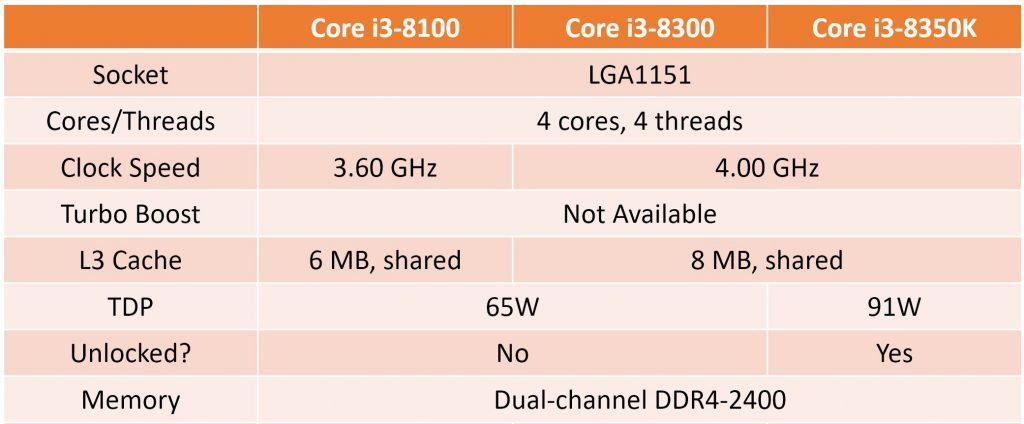 Gizcomputer-Rendimiento-Core-i7-8700K-Core-i7-8700-Core-i5-8600K-Core-i5-8600-Core-i3-8100-Core-i3-8350K-Coffee Lake