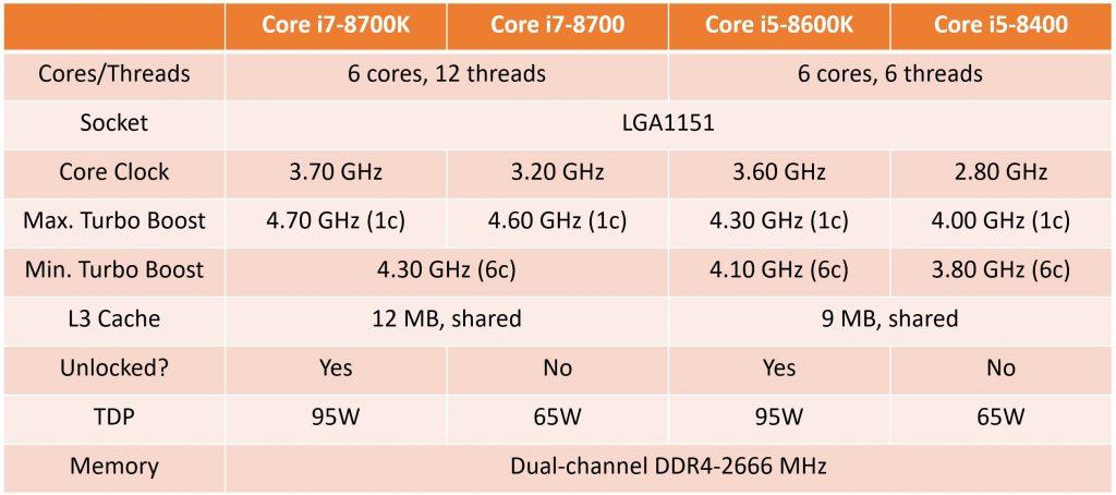 Tabla Intel 8000 Series