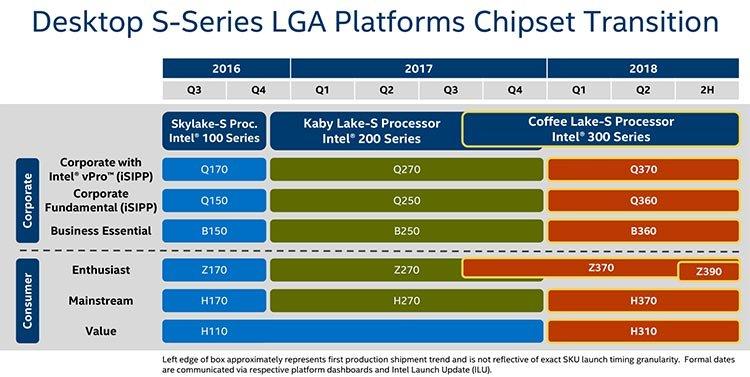 Intel Z390 roadmap