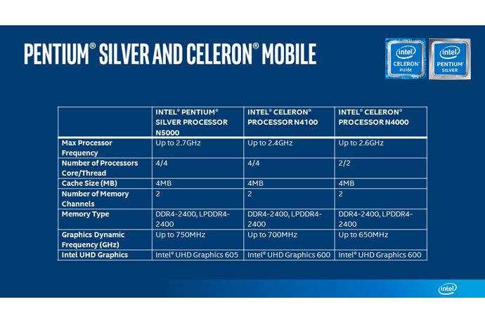 Intel Pentium Silver e Intel Celeron