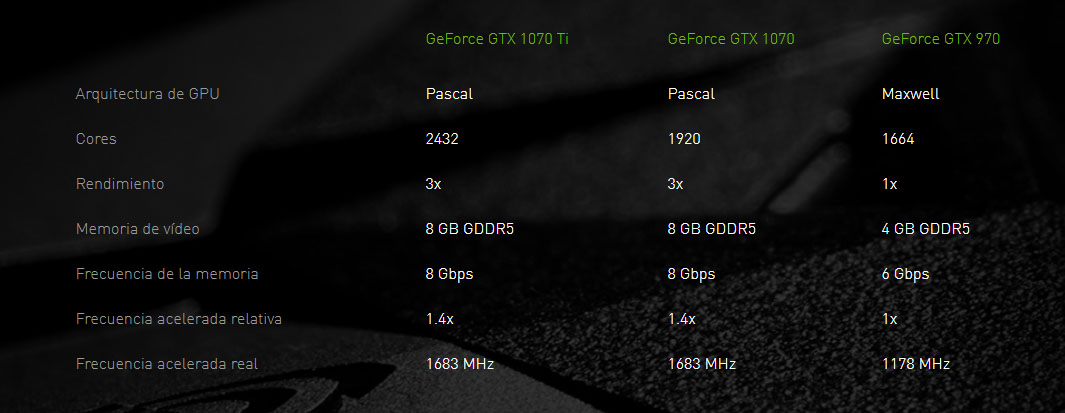 MSI GeForce GTX 1070 Ti GAMING AERO ARMOR rendimiento