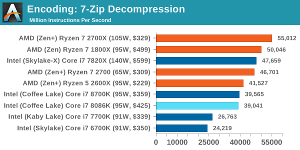 Intel Core i7-8086K Test Compresion 3