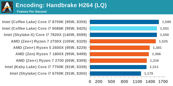 Intel Core i7-8086K Test Encoding 1