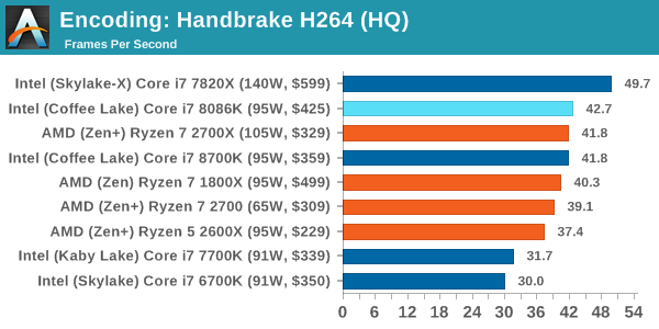 Intel Core i7-8086K Test Encoding 2