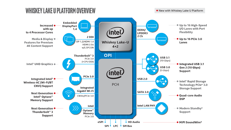 core processors u platform overview