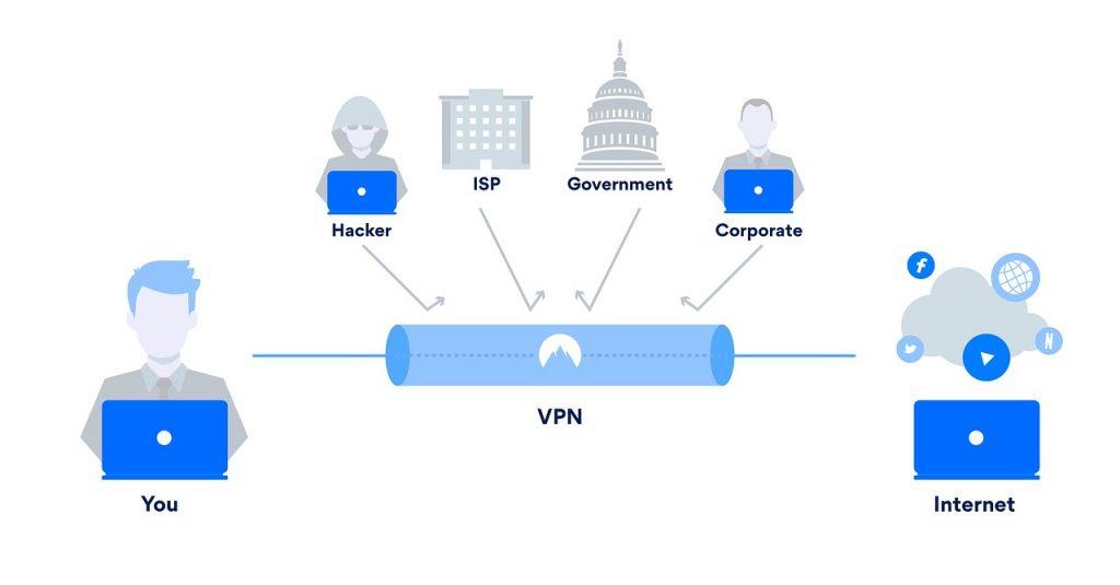 VPN, una forma sencilla de proteger tus búsquedas y datos