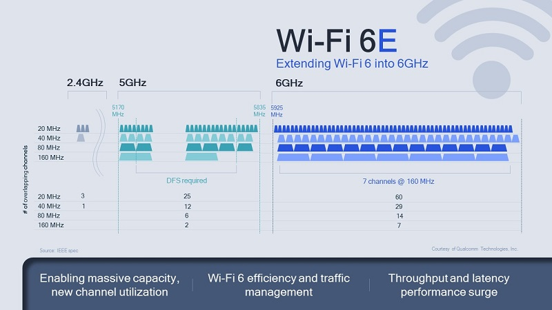 Extending Wi-Fi 6 Into 6GHz