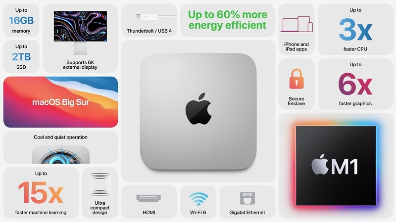 Mac mini con Apple Silicon