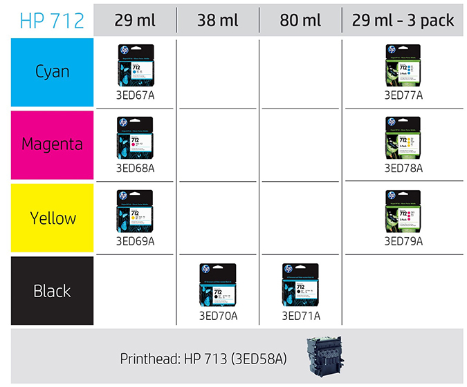 HP DesignJet T230 - Tinta soportada