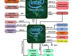 Intel se pone las pilas: Kaby Lake-G con GPU AMD y un revolucionario nodo de 10 nm podrían llegar en 2017.