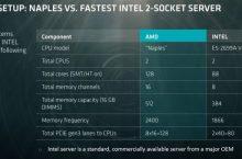 Intel tiene competencia: las CPUs para servidores AMD Naples estarán disponibles el próximo trimestre.
